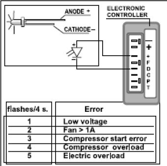 LED test circuit refrigerator woes danfoss bd 50 wiring diagram at soozxer.org